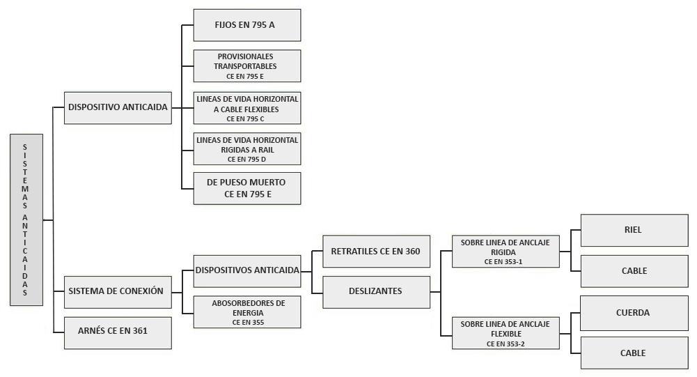 Sistemas anticaida gráfico