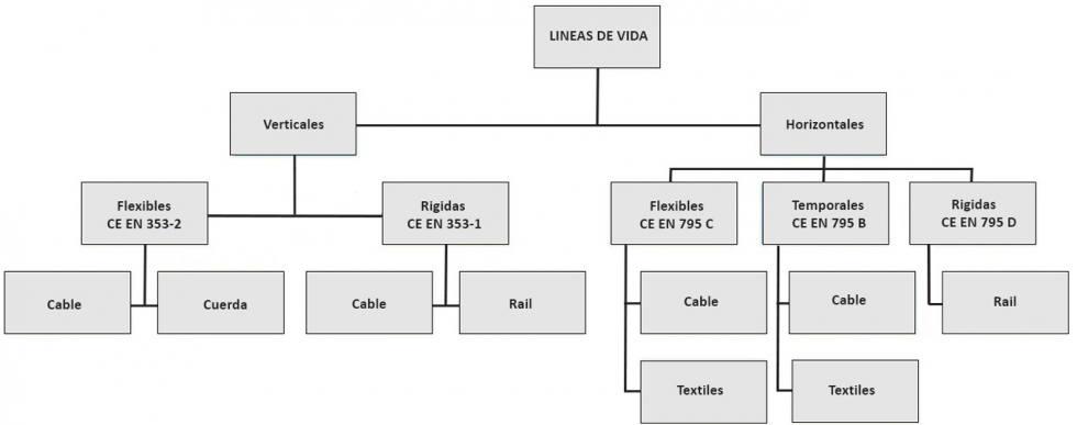 Línea de vida Tablas y gráfico